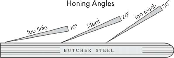 Knife Angles & Honing