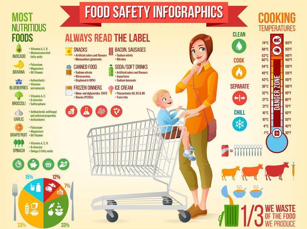 Food Safety Hazards Tutorial